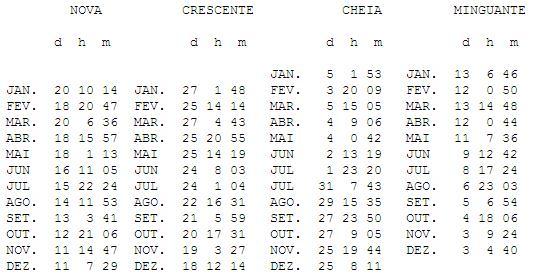fases-da-lua-2015-calendario